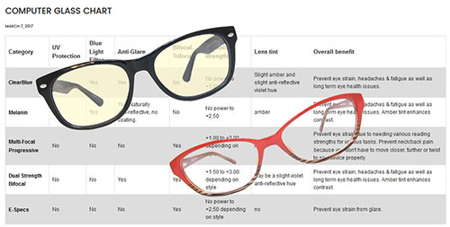 chart of the different types of computer glasses